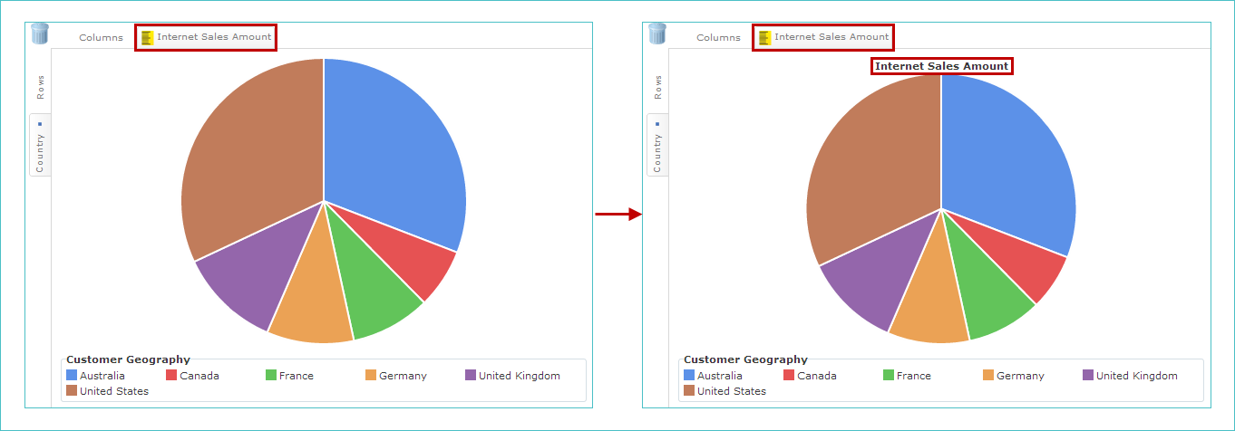 About Using Pie Charts Pyramid Charts Funnel Charts Treemaps And