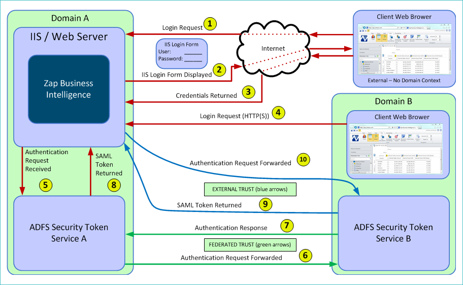 Using Claims Authentication